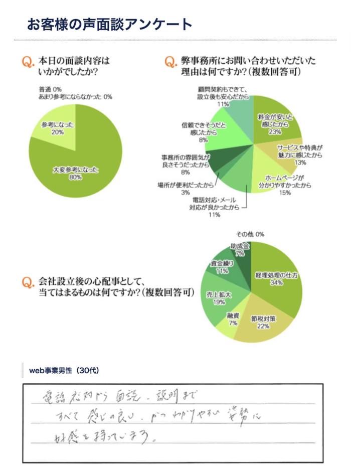 お客様の声吹き出しデザイン3円グラフでサマリを見せるデザインパターン