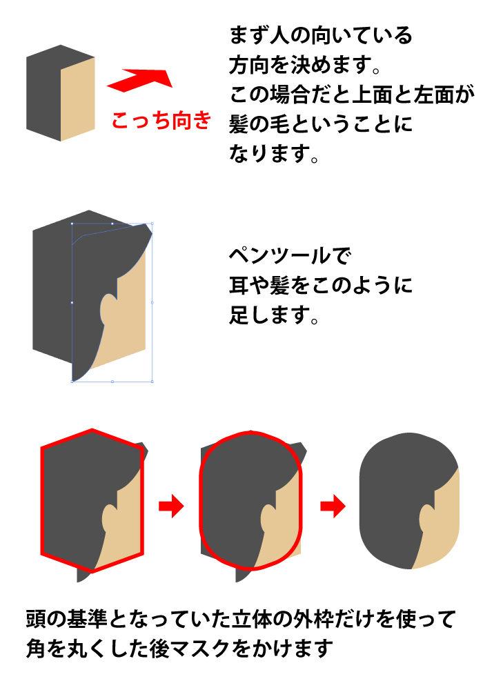 頭パーツの作り方