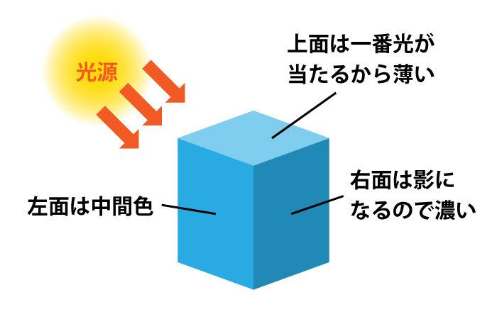 光源を設定する