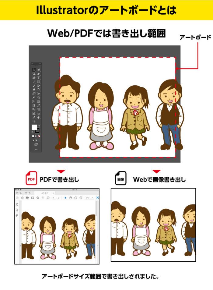 Illustratorのアートボードとは Web/PDFでは書き出し範囲