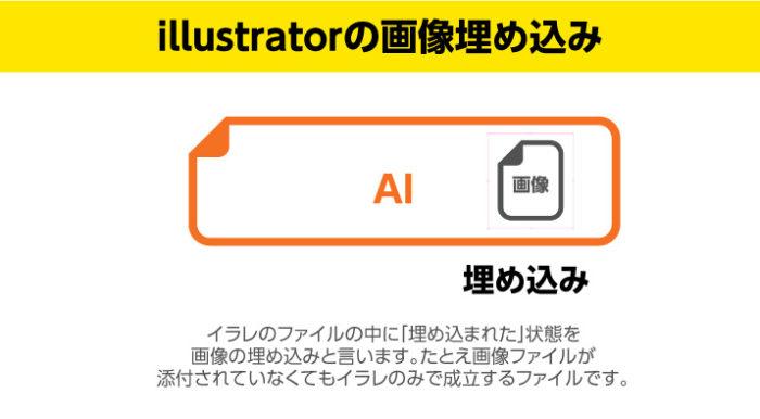 イラレの画像の埋め込み あくまで参照しているだけなので、イラレに表示されるのは、 あくまでプレビューのため、画像ファイルがない場合は、 イラレ上ではプレビューが表示されません。