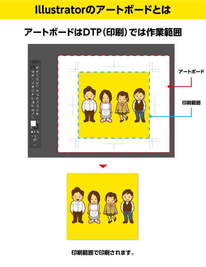 Illustratorのアートボードとは アートボードはDTP(印刷)では作業範囲