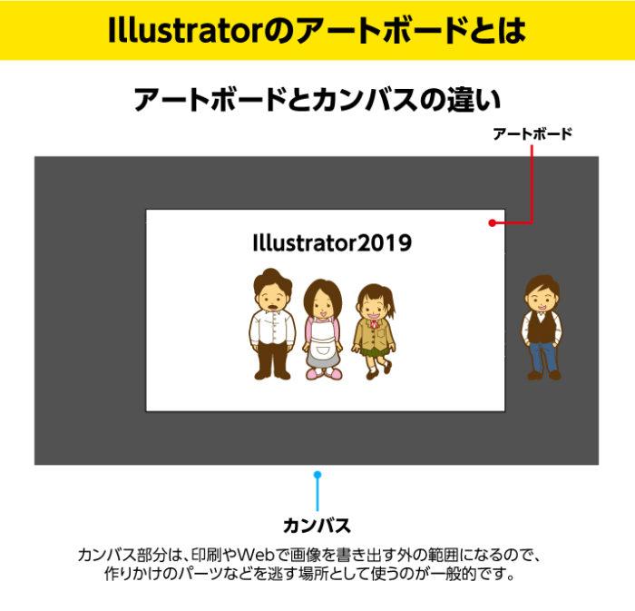 Illustratorのアートボードとは アートボードとカンバスの違い