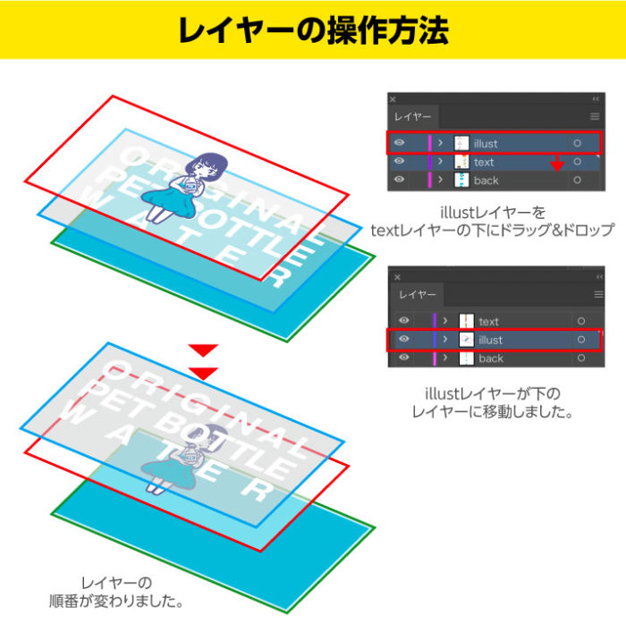 Illustratorのレイヤーをドラック&ドロップして位置を移動させる