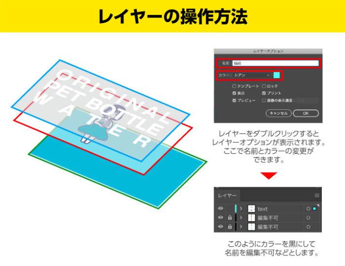 Illustratorのレイヤーをダブルクリックすると表示されるレイヤーオプションで色と名前を変更できます。