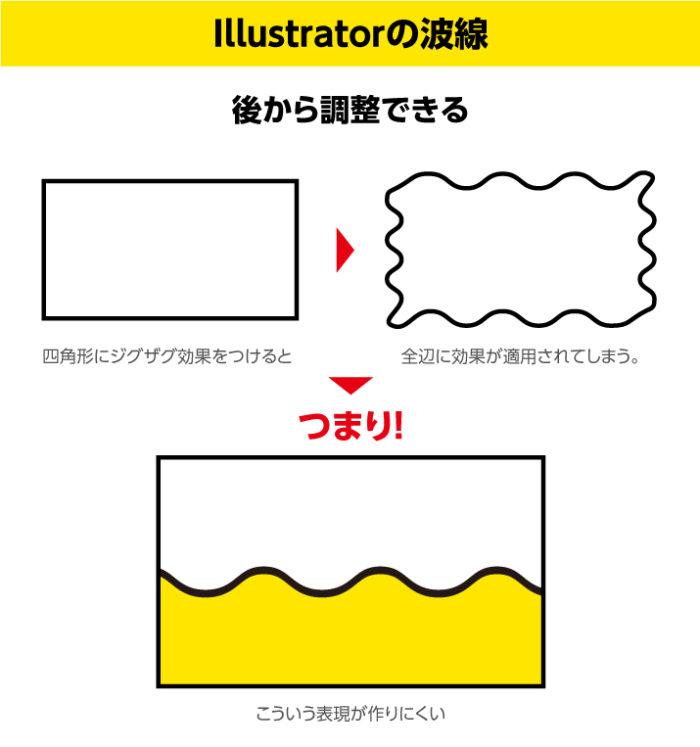 イラレの波線の作り方 効果で一発で波線をつくれるので四角形の場合4辺全てに適用されてしまう。