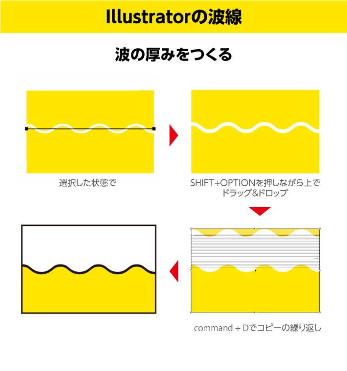 イラレの波線の作り方 選択した状態でコピーして波の厚みをつくっていくことで回避