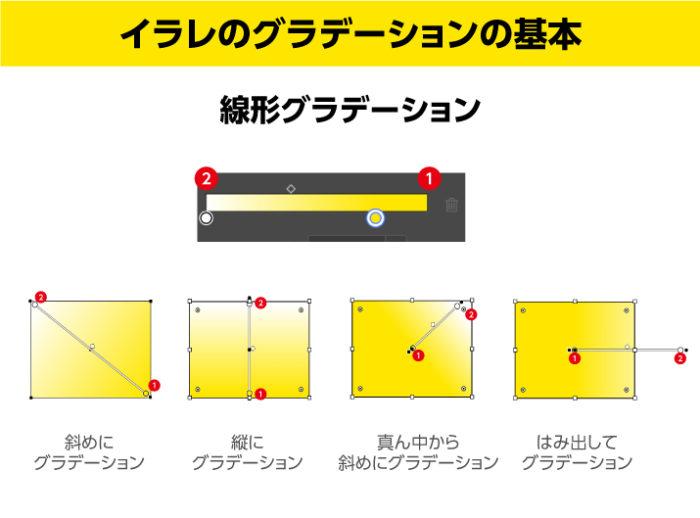 イラレの線形グラデーション 直感的な操作で位置変更