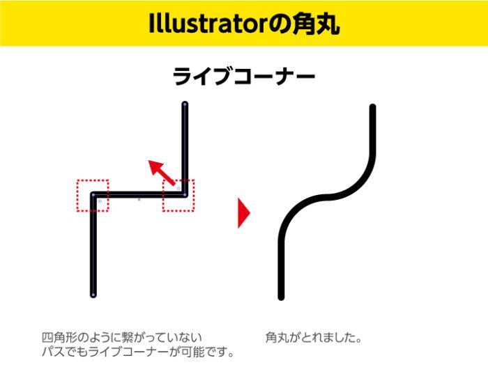 イラレの角丸 オープンパスでもライブトレースの適用可能