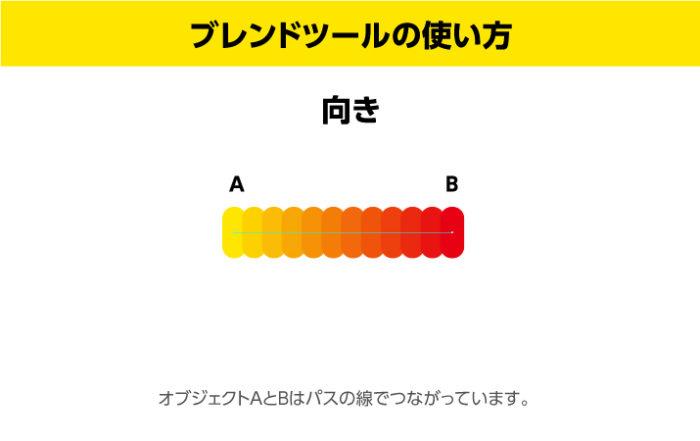 illustratorブレンドツールの使い方 向き オブジェクトAとBはパスでつながっています。