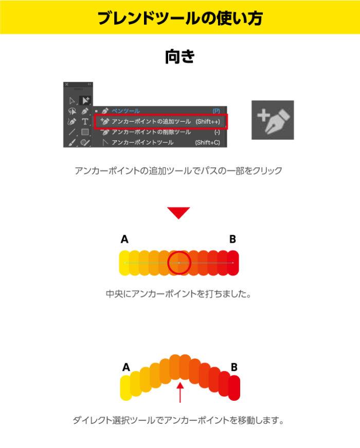 illustratorブレンドツールの使い方 向き アンカーポイントの追加ツールで中央にアンカーポイントを追加して加工します。