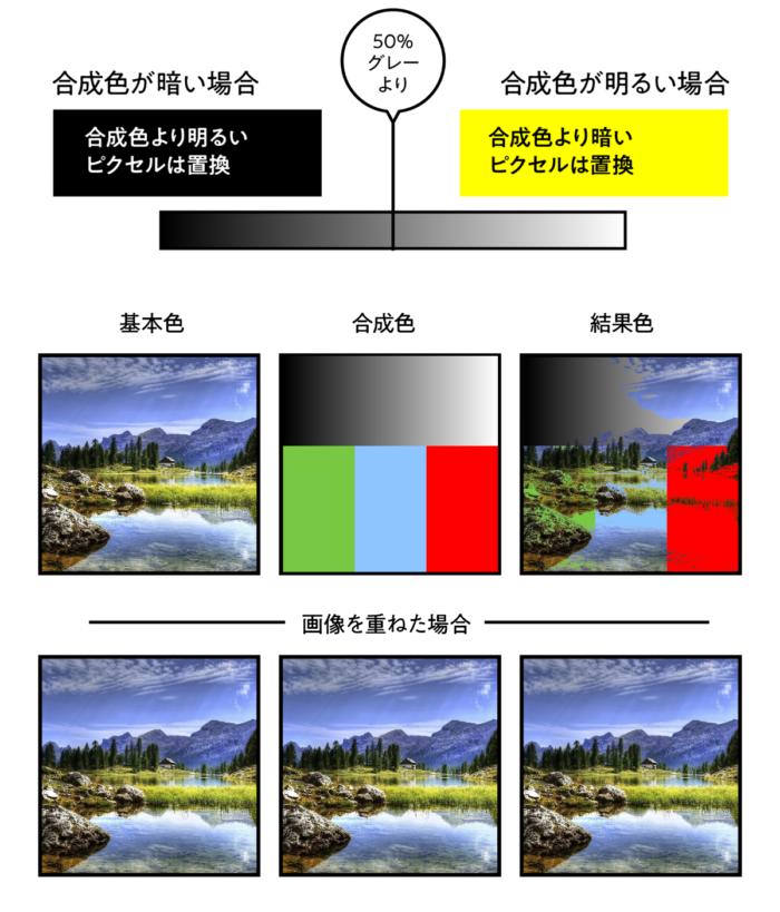 カラー比較(暗)を適用した場合の結果