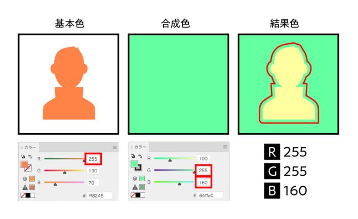 合成色を比較(明)にすると結果色は明るくなる