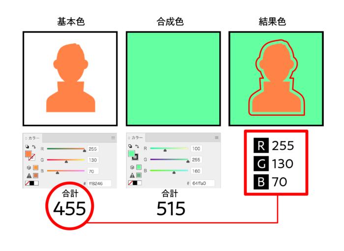 合成色にカラー比較(暗)を使用した場合の結果色