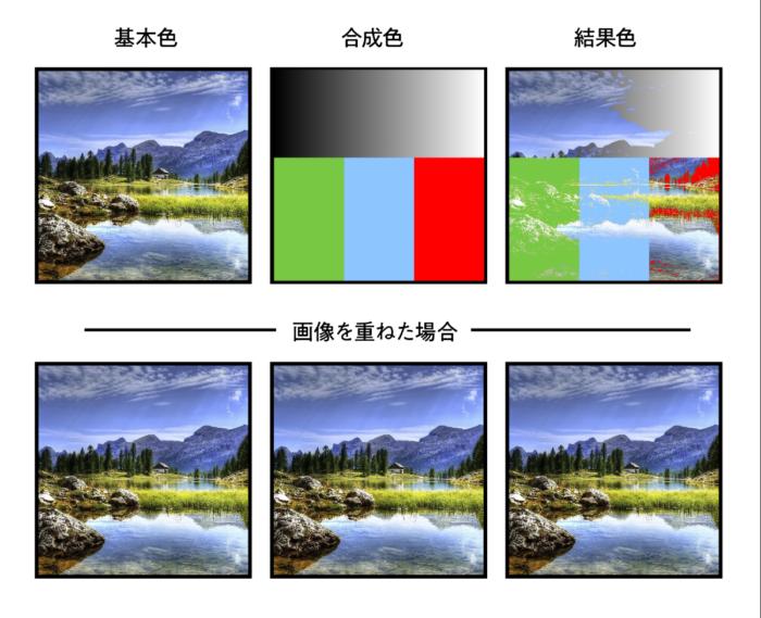 カラー比較(明)を適用した場合の結果