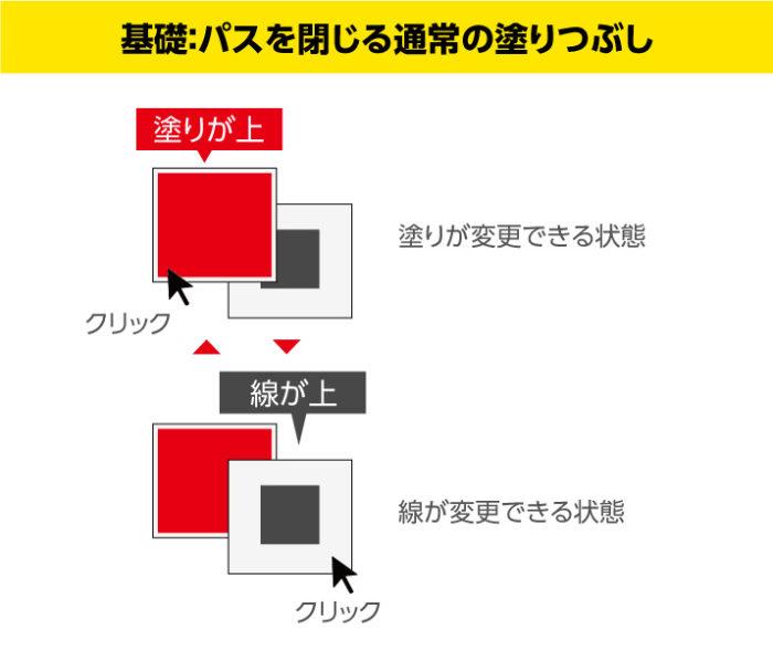 イラレのパスを閉じる通常の塗りつぶし 塗りと線はクリックすることでアクティブになり色を変更できる