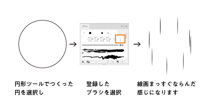 円に線ブラシを適用する