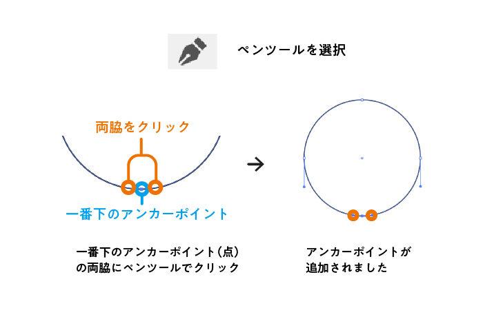 円にアンカーポイントを追加する